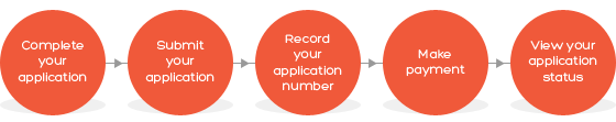 ESTA application process