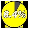 Eight percent