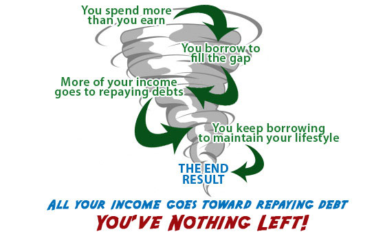 How a debt spiral works: You spend more than you earn.  You borrow to fill the gap. More of your income goes towards repaying debts.  You kepp borrowing more to maintain your lifestyle. THE END RESULT..ALL YOUR INCOME GOES TOWARD REPAYING DEBT.  YOU'VE NOTHING LEFT.