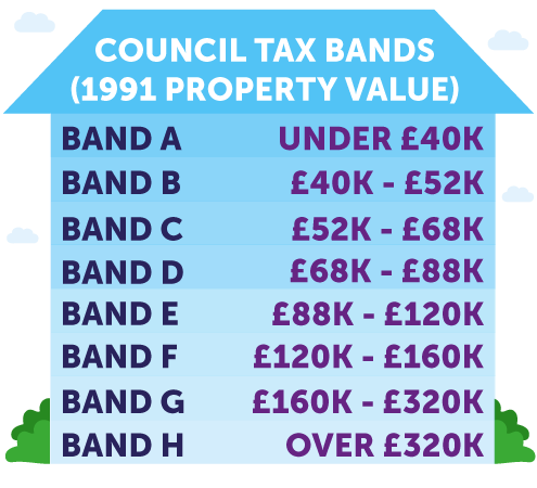 council tax bands and charges