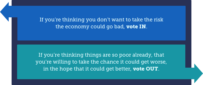 If you're thinking you don't want to take the risk the economy could go bad, vote IN. If you're thinking things are so poor already, that you're willing to take the chance it could get worse, in the hope that it could get better, vote OUT.